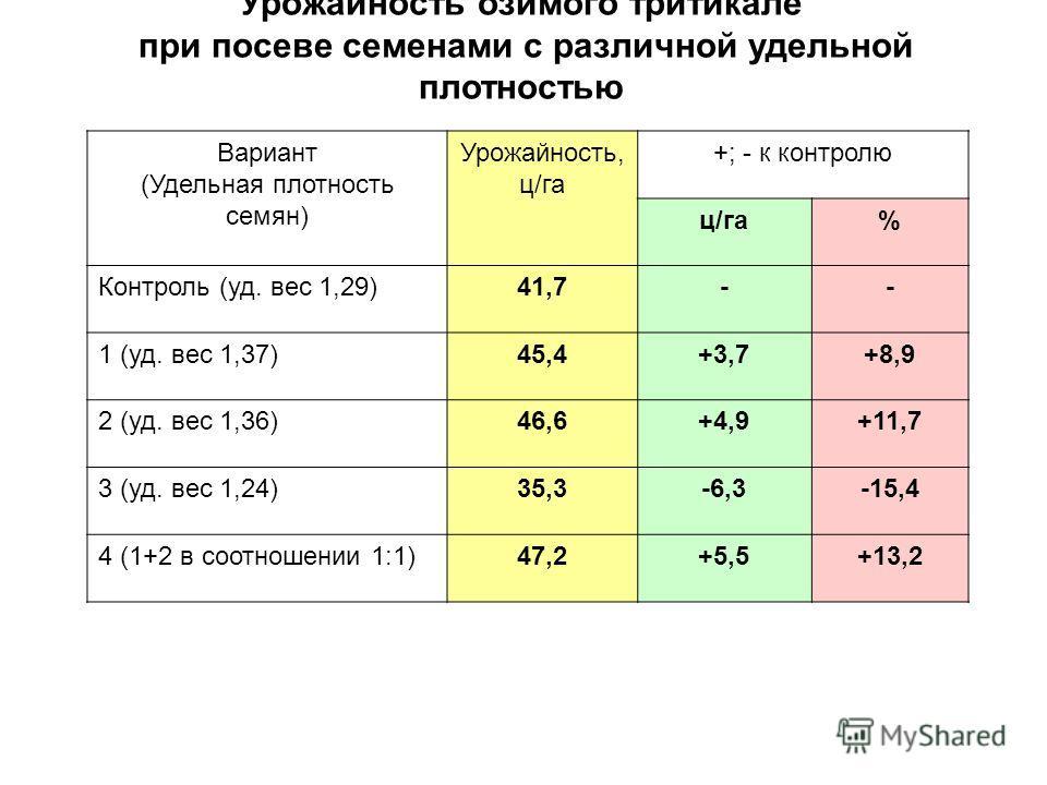 Урожайность озимого тритикале при посеве семенами с различной удельной плотностью Вариант (Удельная плотность семян) Урожайность, ц/га +; - к контролю ц/га% Контроль (уд. вес 1,29)41,7-- 1 (уд. вес 1,37)45,4+3,7+8,9 2 (уд. вес 1,36)46,6+4,9+11,7 3 (у
