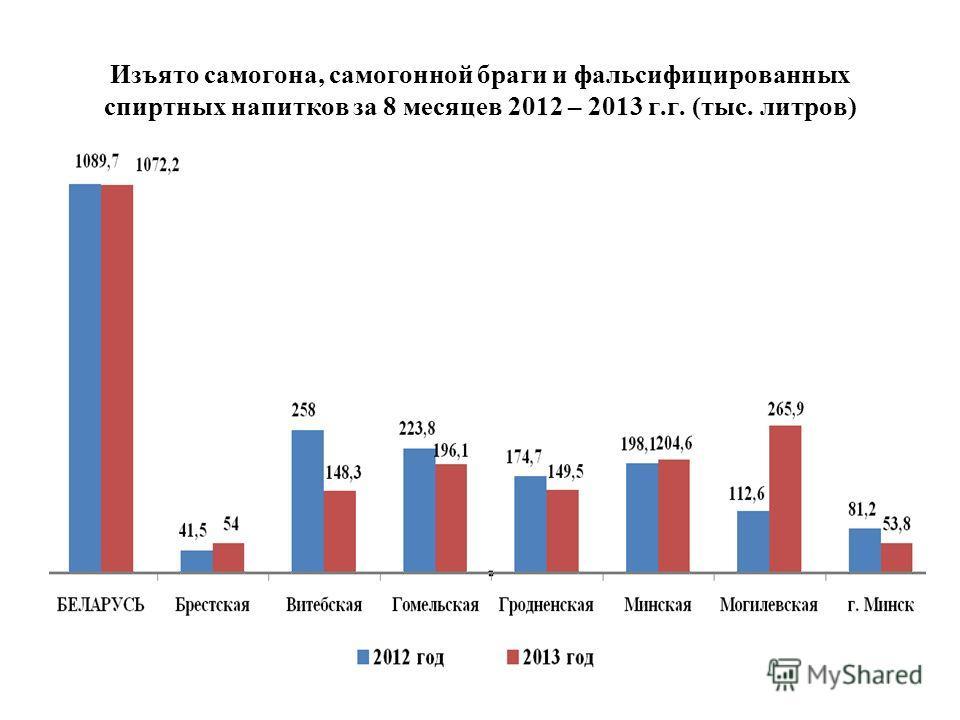 Изъято самогона, самогонной браги и фальсифицированных спиртных напитков за 8 месяцев 2012 – 2013 г.г. (тыс. литров)