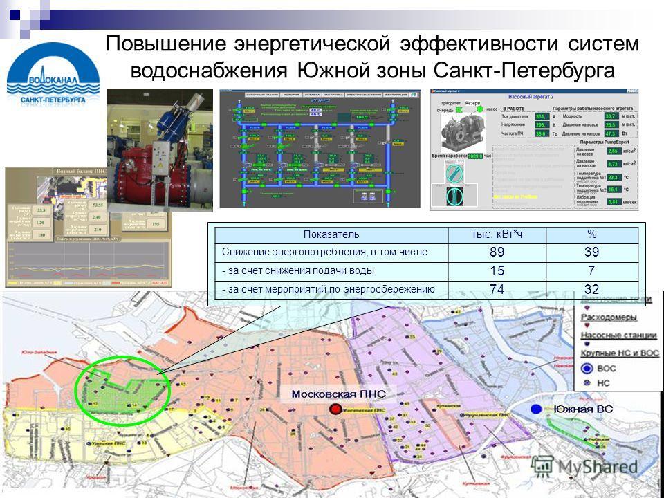 Повышение энергетической эффективности систем водоснабжения Южной зоны Санкт-Петербурга Показатель тыс. кВт*ч% Снижение энергопотребления, в том числе 8939 - за счет снижения подачи воды 157 - за счет мероприятий по энергосбережению 7432