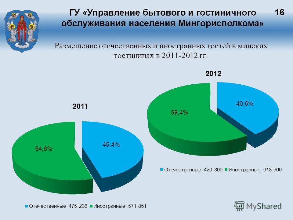 ГУ «Управление бытового и гостиничного обслуживания населения Мингорисполкома» 16 Размещение отечественных и иностранных гостей в минских гостиницах в 2011-2012 гг.