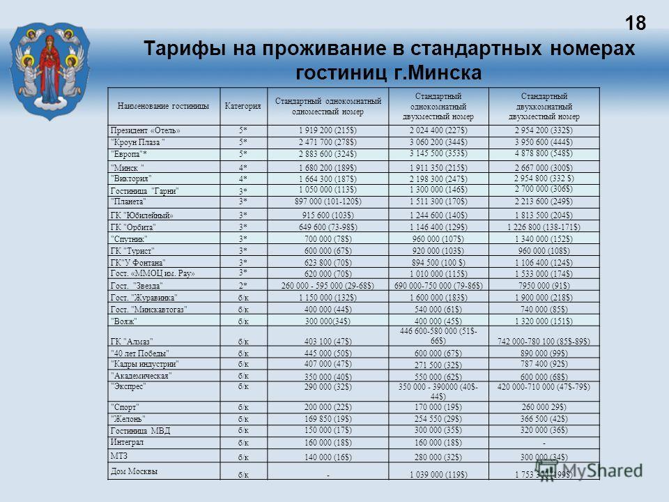 Тарифы на проживание в стандартных номерах гостиниц г.Минска 18 Наименование гостиницыКатегория Стандартный однокомнатный одноместный номер Стандартный однокомнатный двухместный номер Стандартный двухкомнатный двухместный номер Президент «Отель»5*1 9