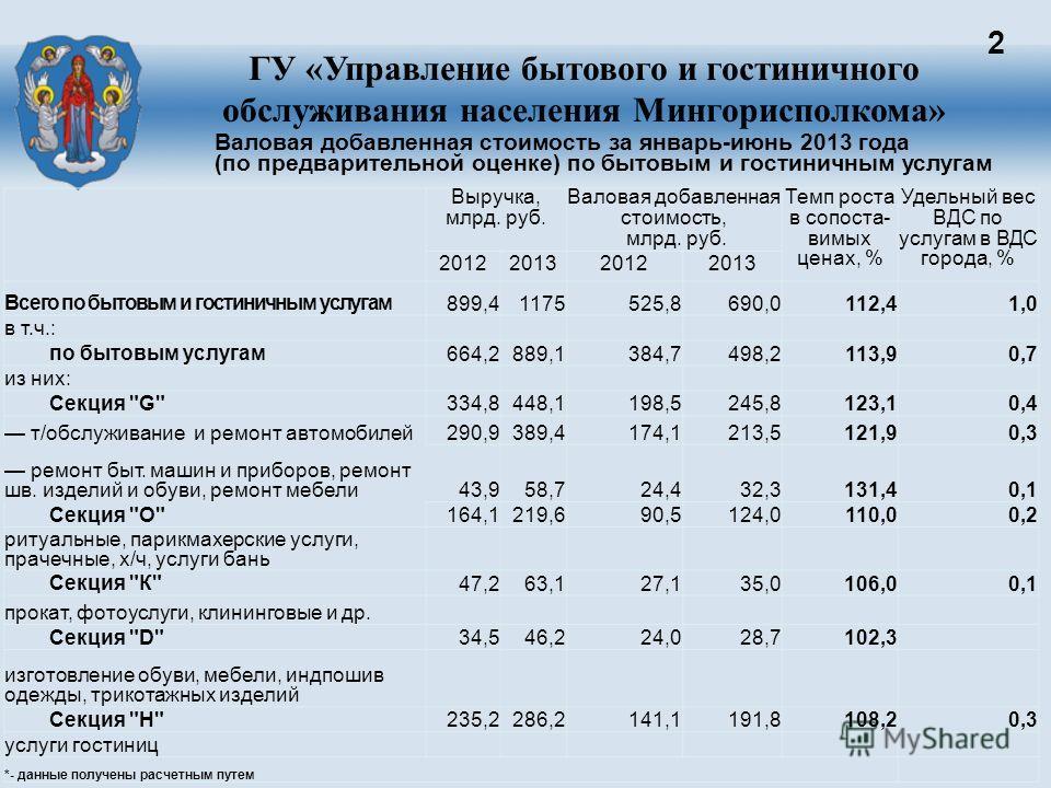 2 Валовая добавленная стоимость за январь-июнь 2013 года (по предварительной оценке) по бытовым и гостиничным услугам Выручка, млрд. руб. Валовая добавленная стоимость, млрд. руб. Темп роста в сопоста- вимых ценах, % Удельный вес ВДС по услугам в ВДС