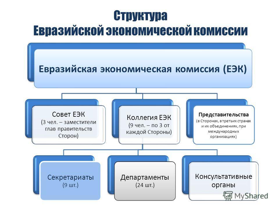 Структура Евразийской экономической комиссии Евразийская экономическая комиссия (ЕЭК) Совет ЕЭК (3 чел. – заместители глав правительств Сторон) Коллегия ЕЭК (9 чел. – по 3 от каждой Стороны) Секретариаты (9 шт.) Департаменты (24 шт.) Консультативные