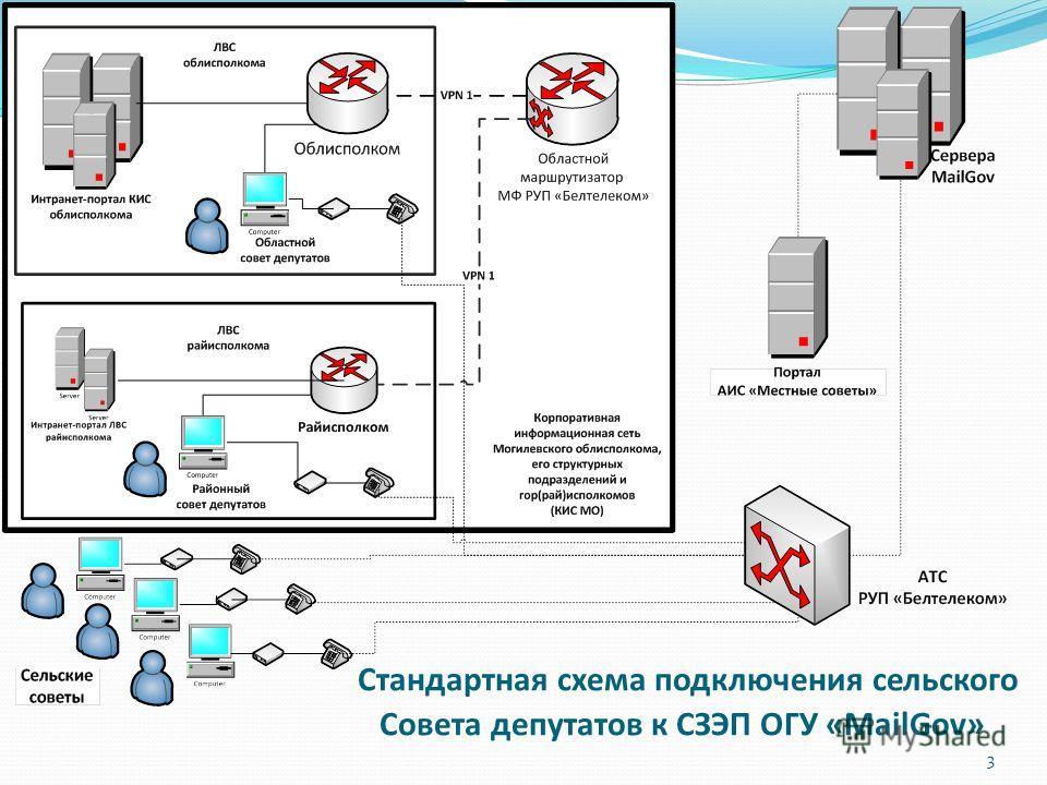 3 Стандартная схема подключения сельского Совета депутатов к СЗЭП ОГУ «MailGov»