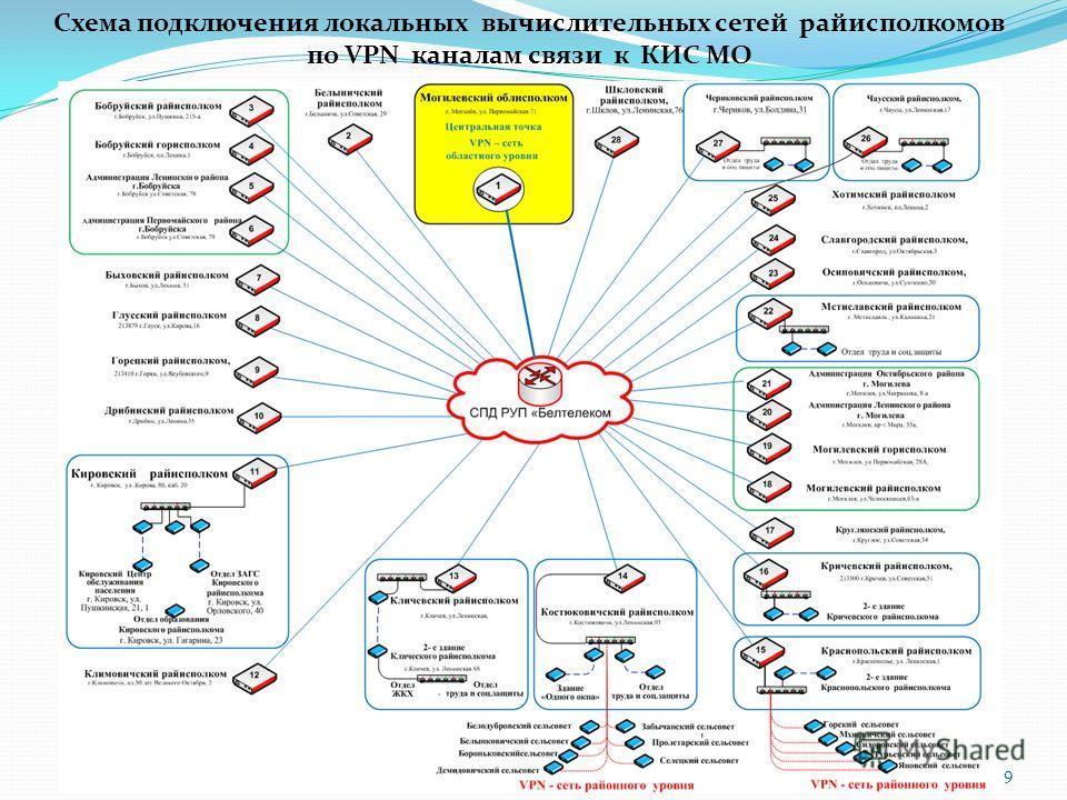 9 Схема подключения локальных вычислительных сетей райисполкомов по VPN каналам связи к КИС МО