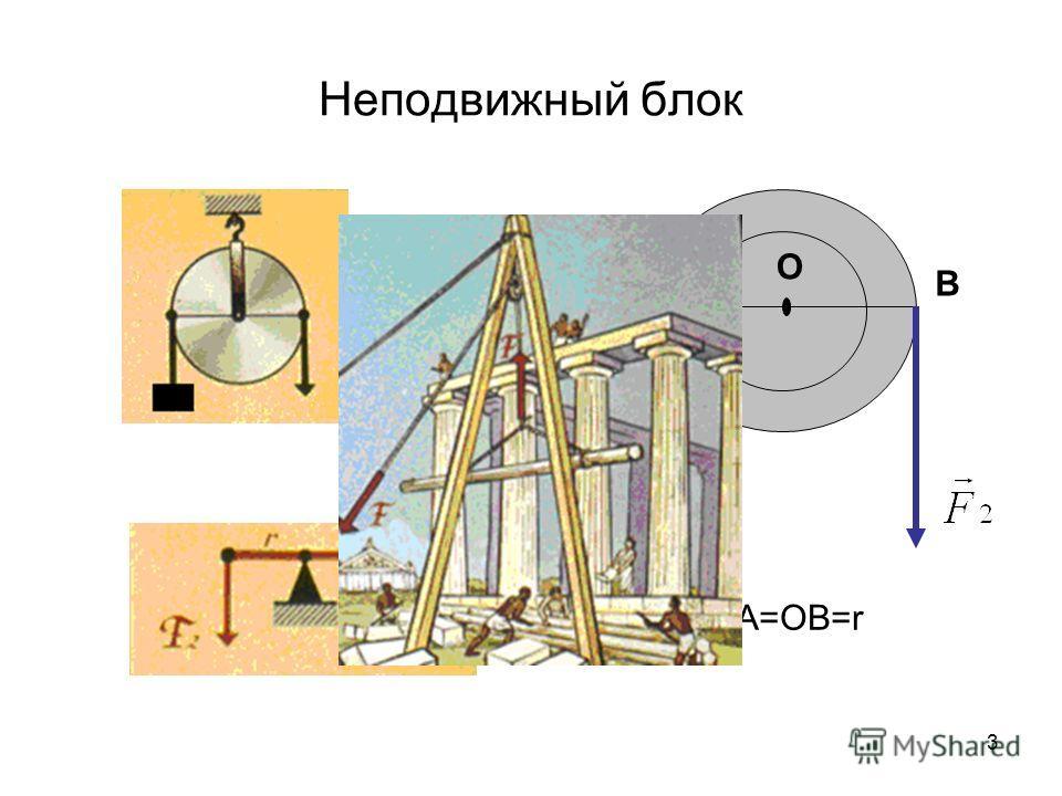 3 Неподвижный блок О АВ ОА=ОВ=r