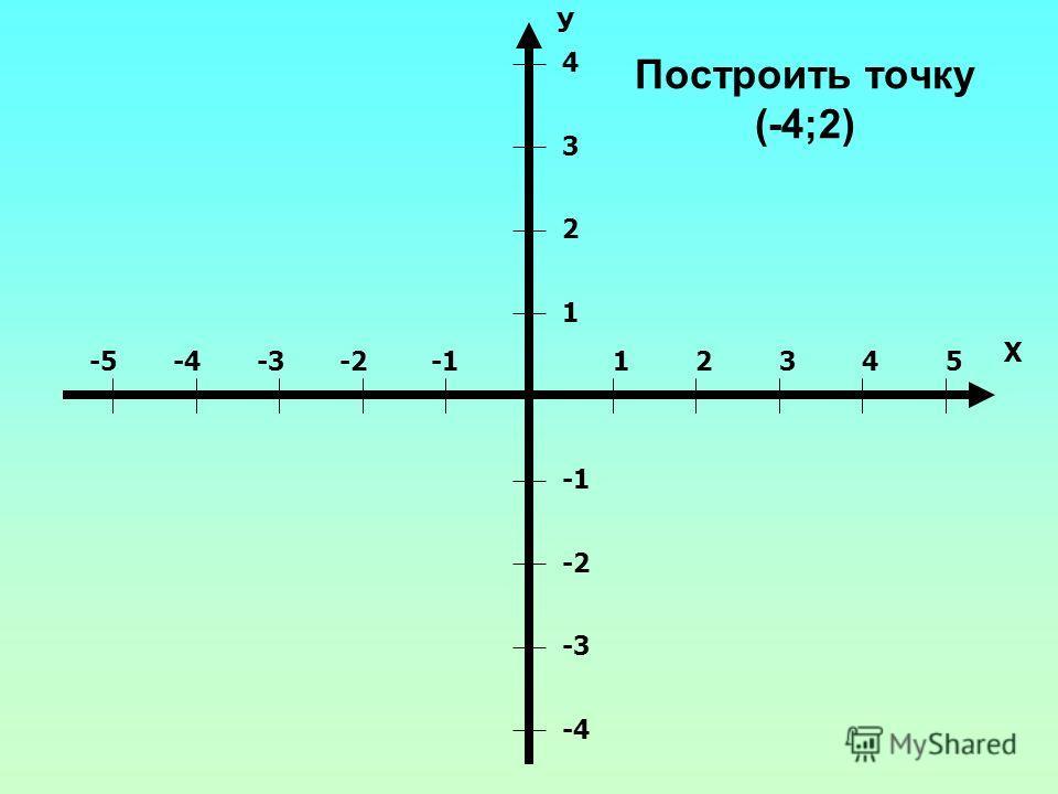 Построить точку (-4;2) 12345-2-3-4-5 Х 1 2 3 4 -2 -3 -4 У