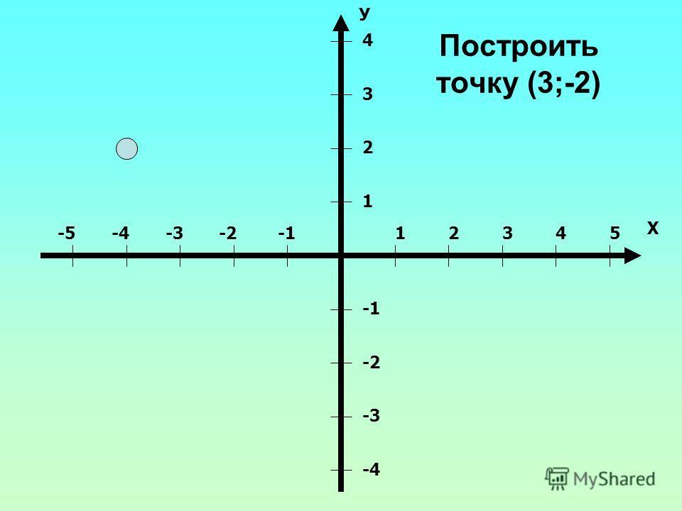 Построить точку (3;-2) 12345-2-3-4-5 Х 1 2 3 4 -2 -3 -4 У