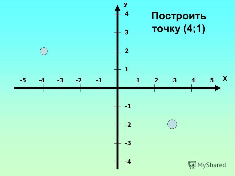 Построить точку (4;1) 12345-2-3-4-5 Х 1 2 3 4 -2 -3 -4 У
