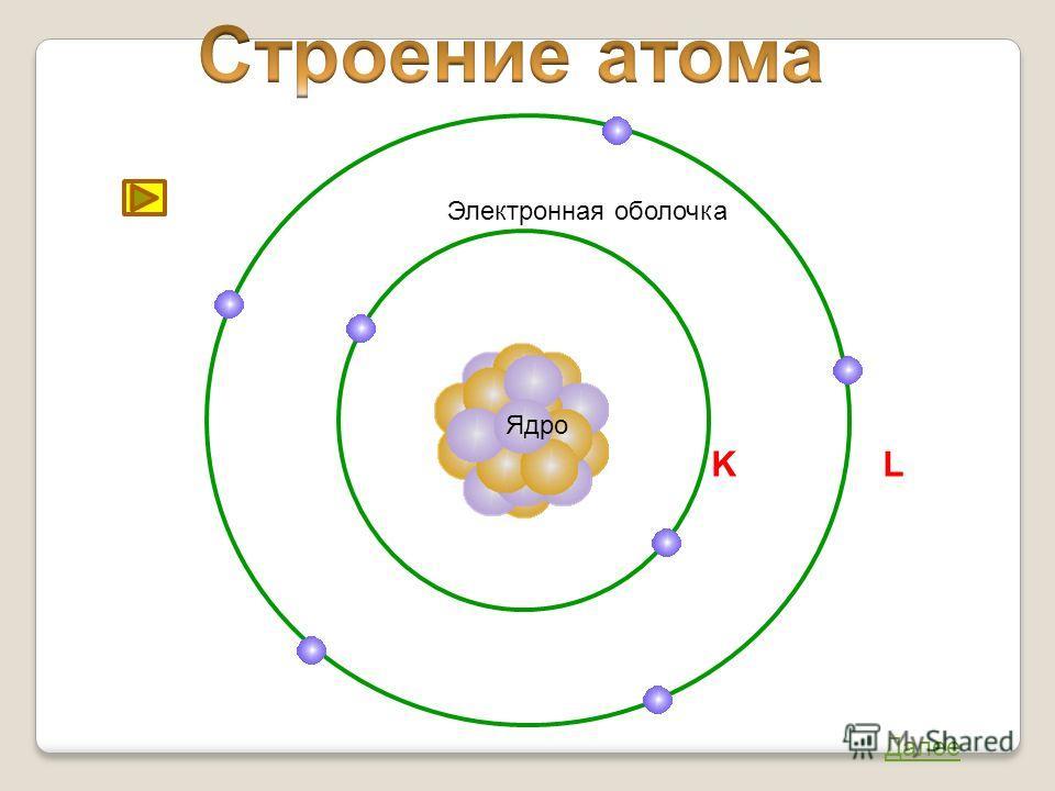 Ядро Далее Электронная оболочка K L