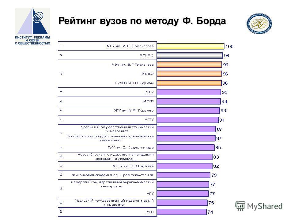 Рейтинг вузов по методу Ф. Борда