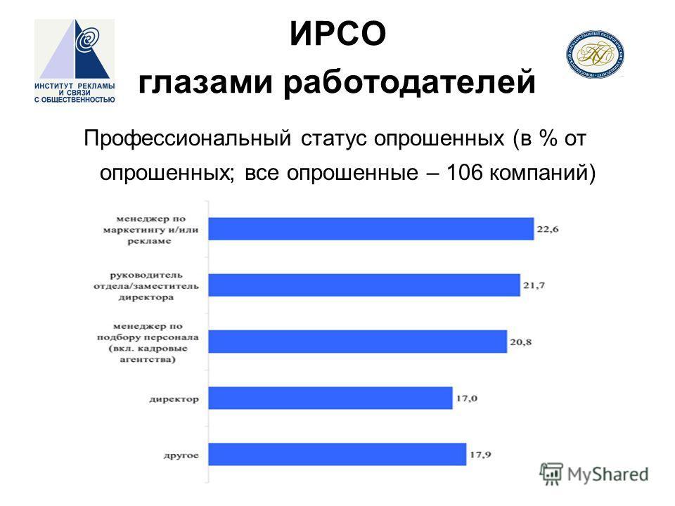ИРСО глазами работодателей Профессиональный статус опрошенных (в % от опрошенных; все опрошенные – 106 компаний)