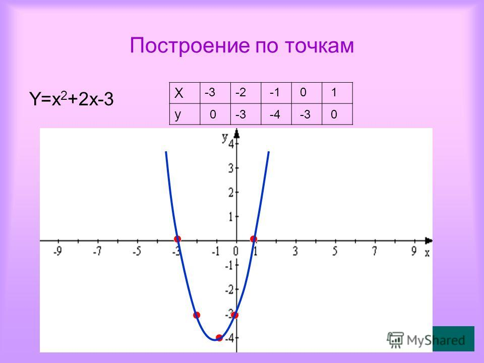 Построение по точкам Y=x 2 +2x-3 X y -3 0 -2 -3 -4 0 -3 1010