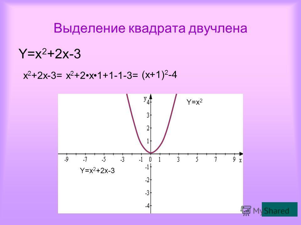 Выделение квадрата двучлена Y=x 2 +2x-3 x 2 +2x-3=x 2 +2x1+1-1-3= (x+1) 2 -4 Y=x 2 Y=x 2 +2x-3