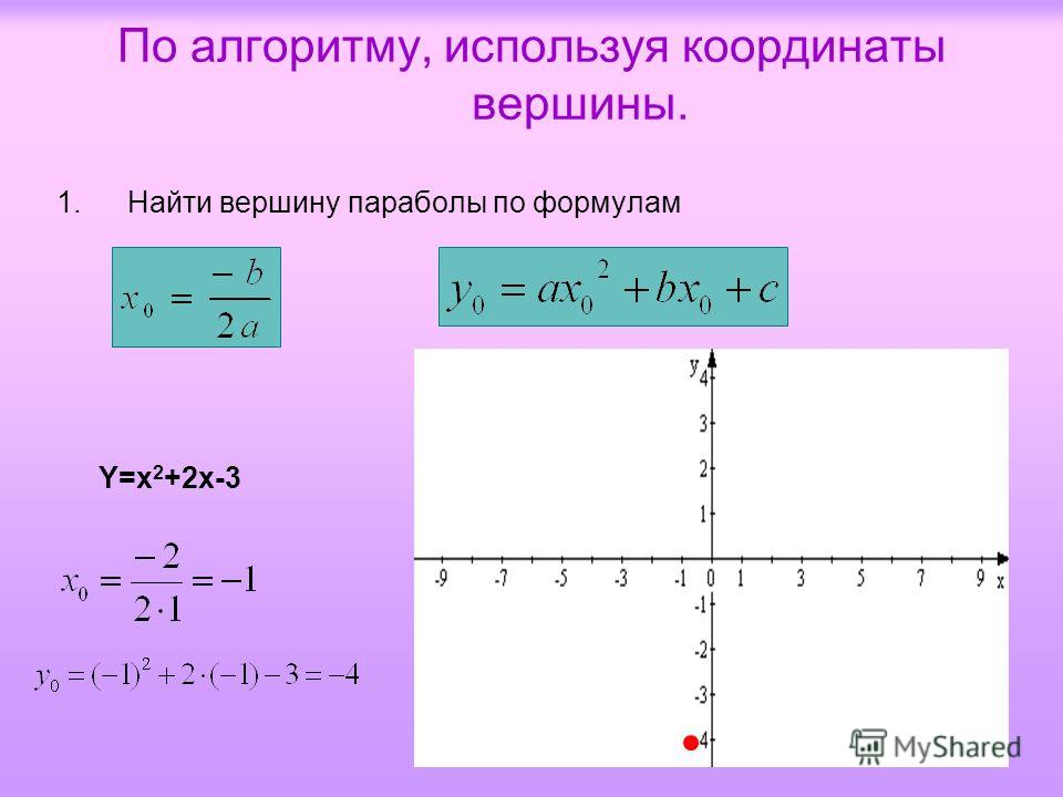 По алгоритму, используя координаты вершины. 1.Найти вершину параболы по формулам Y=x 2 +2x-3