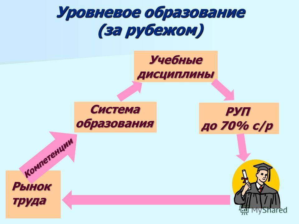 Уровневое образование (за рубежом) Рыноктруда Компетенции Система образования Учебные дисциплины РУП до 70% с/р