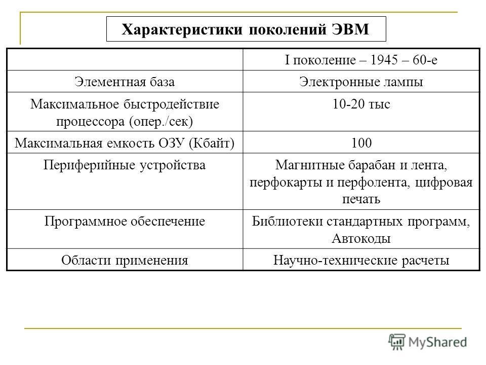 Характеристики поколений ЭВМ I поколение – 1945 – 60-е Элементная базаЭлектронные лампы Максимальное быстродействие процессора (опер./сек) 10-20 тыс Максимальная емкость ОЗУ (Кбайт)100 Периферийные устройстваМагнитные барабан и лента, перфокарты и пе