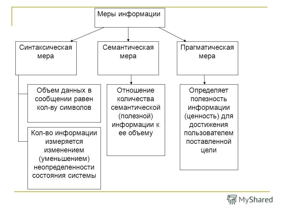 Меры информации Синтаксическая мера Семантическая мера Прагматическая мера Объем данных в сообщении равен кол-ву символов Кол-во информации измеряется изменением (уменьшением) неопределенности состояния системы Отношение количества семантической (пол