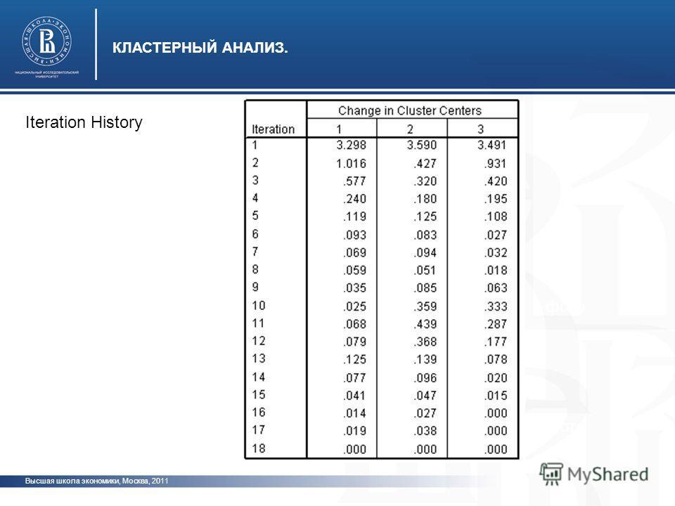 Высшая школа экономики, Москва, 2011 КЛАСТЕРНЫЙ АНАЛИЗ. фото Iteration History