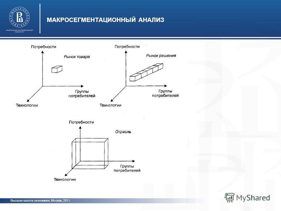 Высшая школа экономики, Москва, 2011 МАКРОСЕГМЕНТАЦИОННЫЙ АНАЛИЗ фото
