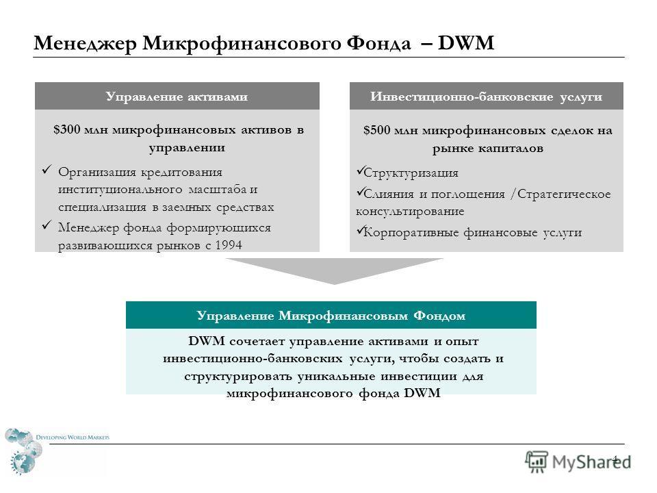 3 Профиль инвестора DWM Все аккредитованы – учреждения или HNWI* Страховые компании, банки, фонды, университеты, пенсионные фонды Рынок не готов для розничных инвесторов – недостаток ликвидности, плохое отслеживание результатов деятельности, отсутств