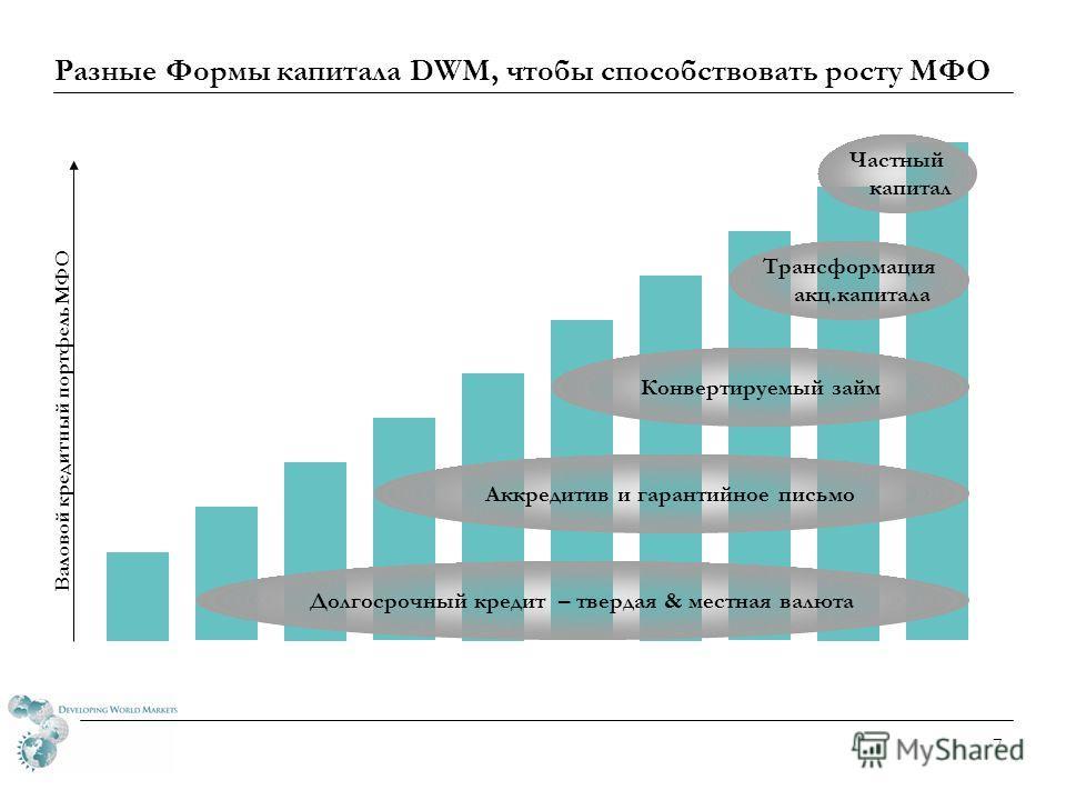 6 Микрофинансовые сделки на рынке капитала: >$500 млн Клиент DWMРегионРазмерДатаИспользование поступлений SNS Институциональный МФ Фонд (2 закрытие) По всему миру$30 млн Ноябрь 2007 Займы & средства 50 МФО Лок Микро – Босния В. Европа $14 млн Октябрь