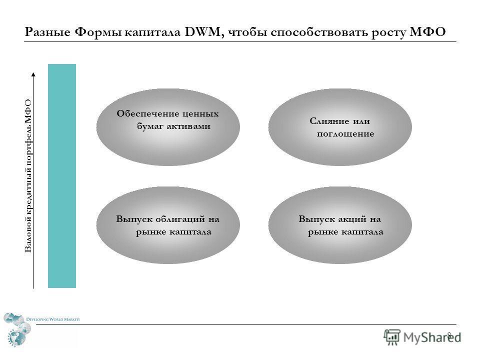 7 Разные Формы капитала DWM, чтобы способствовать росту МФО Долгосрочный кредит – твердая & местная валютаАккредитив и гарантийное письмоКонвертируемый займ Трансформация акц.капитала Частный капитал Валовой кредитный портфель МФО