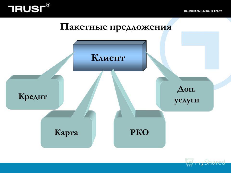 Клиент Пакетные предложения Кредит Доп. услуги Карта РКО