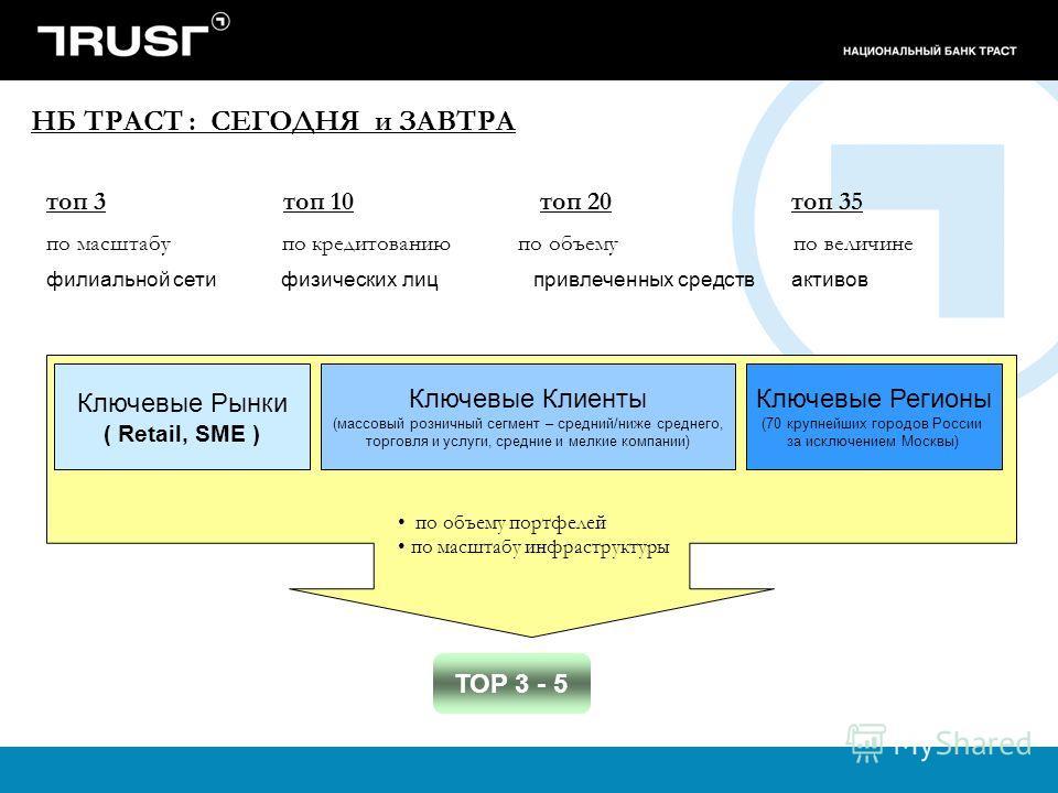 НБ ТРАСТ : СЕГОДНЯ и ЗАВТРА Ключевые Рынки ( Retail, SМE ) Ключевые Клиенты (массовый розничный сегмент – средний/ниже среднего, торговля и услуги, средние и мелкие компании) Ключевые Регионы (70 крупнейших городов России за исключением Москвы) по об