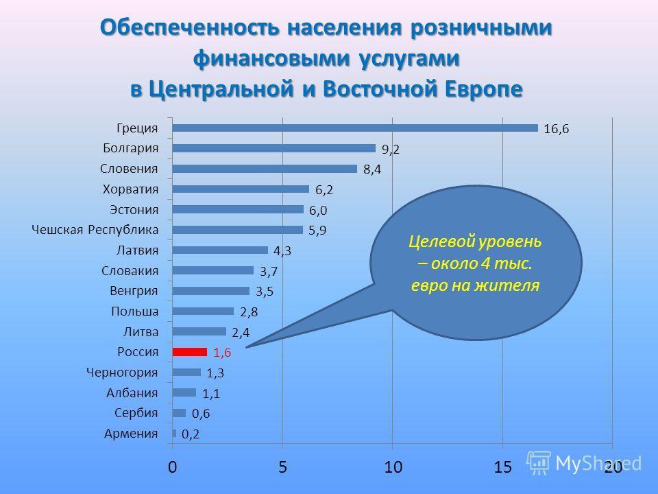 Обеспеченность населения розничными финансовыми услугами в Центральной и Восточной Европе Целевой уровень – около 4 тыс. евро на жителя