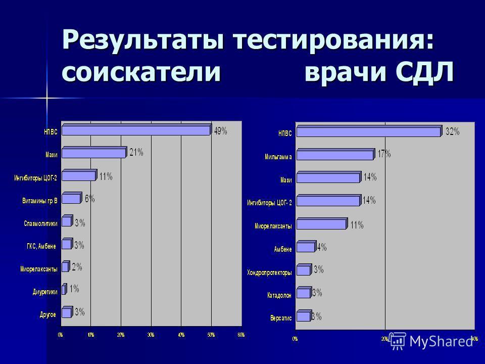Результаты тестирования: соискателиврачи СДЛ