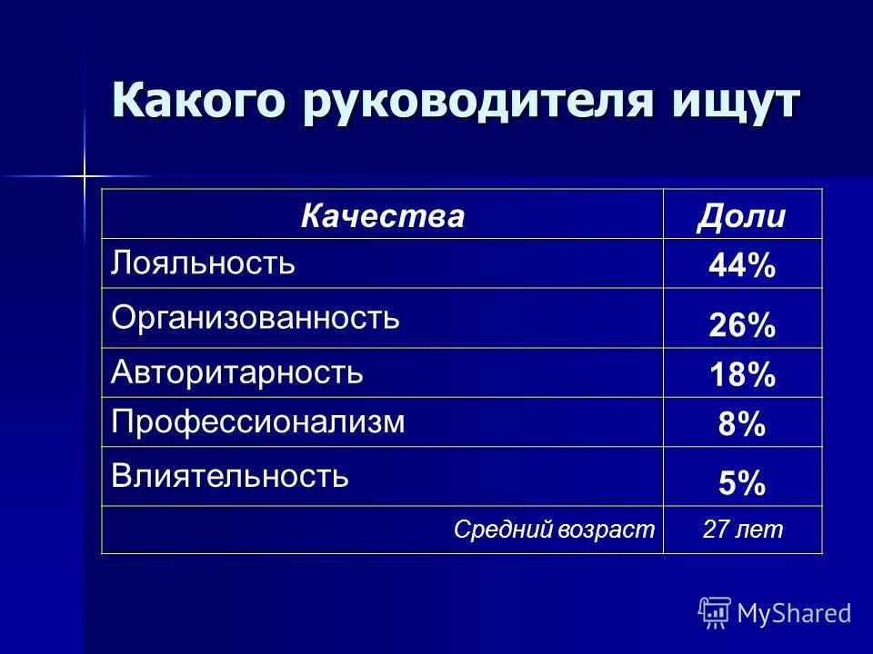 Какого руководителя ищут КачестваДоли Лояльность 44% Организованность 26% Авторитарность 18% Профессионализм 8% Влиятельность 5% Средний возраст27 лет