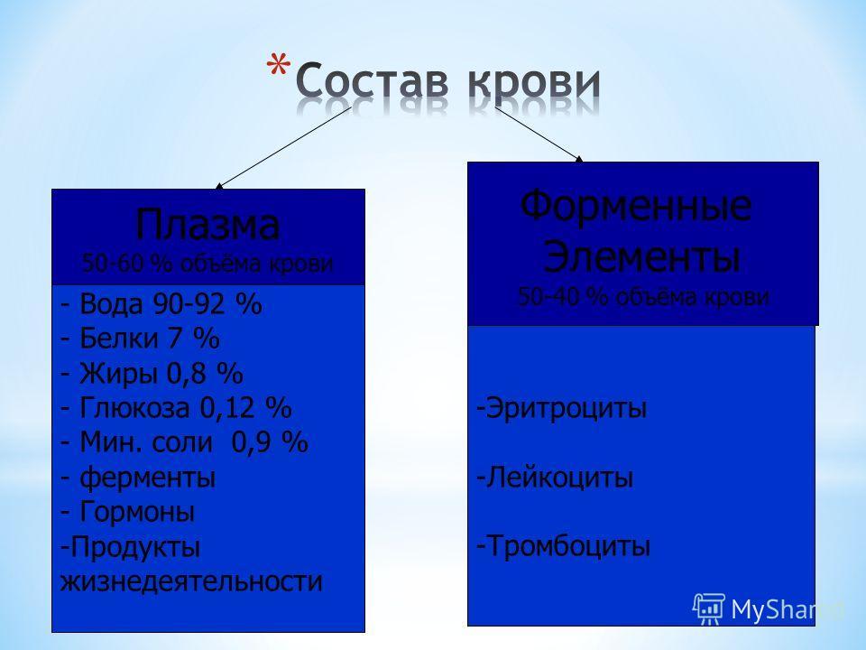 Плазма 50-60 % объёма крови Форменные Элементы 50-40 % объёма крови - Вода 90-92 % - Белки 7 % - Жиры 0,8 % - Глюкоза 0,12 % - Мин. соли 0,9 % - ферменты - Гормоны -Продукты жизнедеятельности -Эритроциты -Лейкоциты -Тромбоциты
