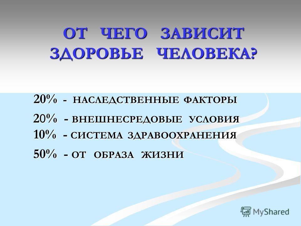 ОТ ЧЕГО ЗАВИСИТ ЗДОРОВЬЕ ЧЕЛОВЕКА? 20% - НАСЛЕДСТВЕННЫЕ ФАКТОРЫ 2 0 % - ВНЕШНЕСРЕДОВЫЕ УСЛОВИЯ 10% - СИСТЕМА ЗДРАВООХРАНЕНИЯ 2 0 % - ВНЕШНЕСРЕДОВЫЕ УСЛОВИЯ 10% - СИСТЕМА ЗДРАВООХРАНЕНИЯ 50% - ОТ ОБРАЗА ЖИЗНИ 50% - ОТ ОБРАЗА ЖИЗНИ