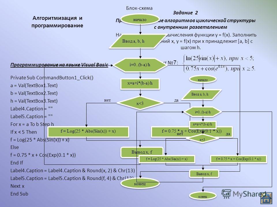 Алгоритмизация и программирование Задание 2 Программирование алгоритмов циклической структуры с внутренним разветвлением Написать программу вычисления функции y = f(x). Заполнить таблицу значений x, y = f(x) при x принадлежит [a, b] с шагом h. Privat