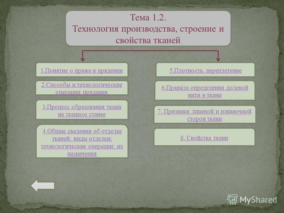 Тема 1.2. Технология производства, строение и свойства тканей 1.Понятие о пряже и прядении 2.Способы и технологические операции прядения 5.Плотность, переплетение 6.Правила определения долевой нити в ткани 3.Процесс образования ткани на ткацком станк
