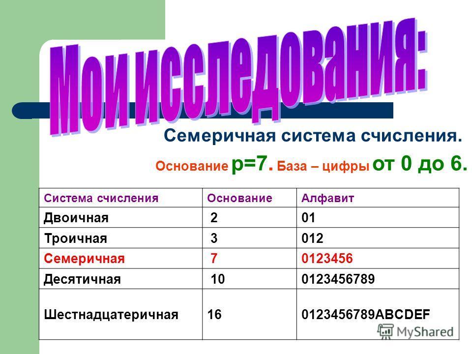 Основание р=7. База – цифры от 0 до 6. Семеричная система счисления. Система счисленияОснованиеАлфавит Двоичная 201 Троичная 3012 Семеричная 70123456 Десятичная 100123456789 Шестнадцатеричная160123456789ABCDEF