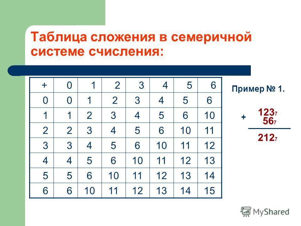 Таблица сложения в семеричной системе счисления: + 0 1 2 3 4 5 6 0 01 23456 1 12345610 2 23456 11 3 3456101112 4 45610111213 5 561011121314 6 6101112131415 Пример 1. 123 7 + 56 7 _________ 212 7