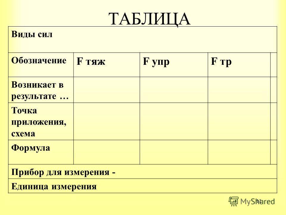 11 ТАБЛИЦА Виды сил Обозначение F тяжF упрF тр Возникает в результате … Точка приложения, схема Формула Прибор для измерения - Единица измерения