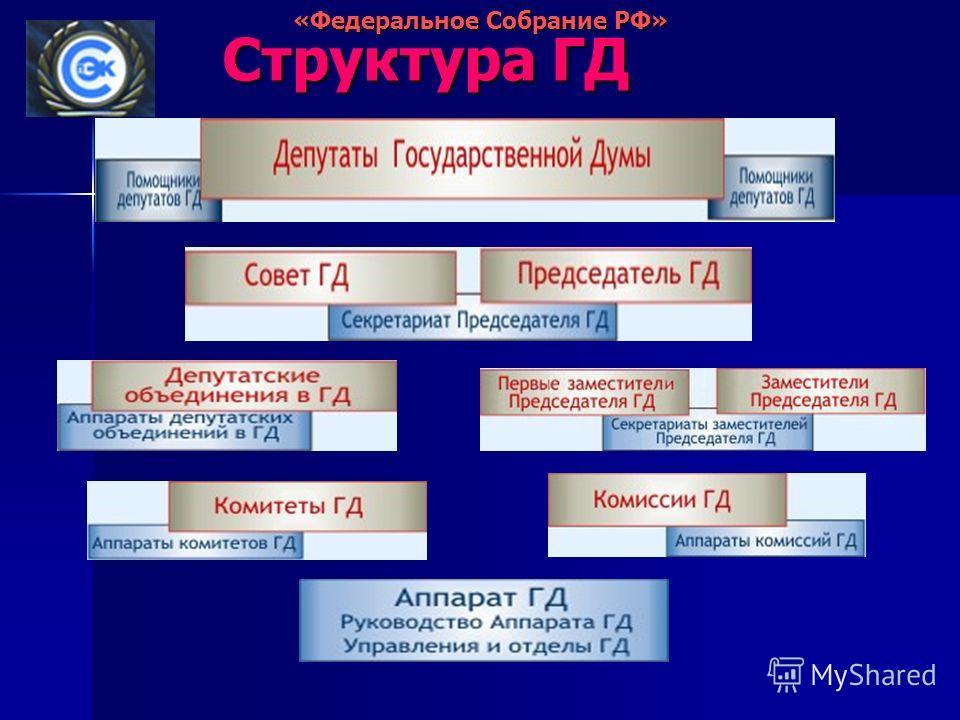 Структура ГД Структура ГД «Федеральное Собрание РФ»