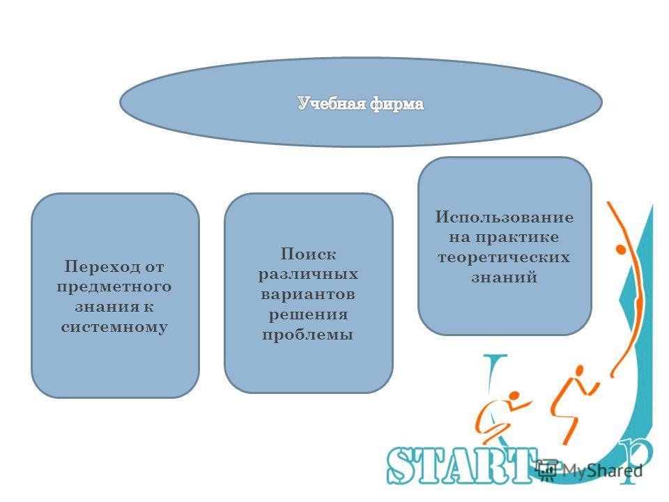 Переход от предметного знания к системному Поиск различных вариантов решения проблемы Использование на практике теоретических знаний