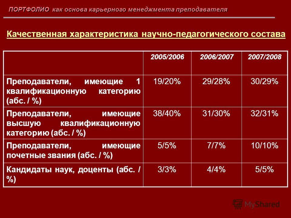ПОРТФОЛИО как основа карьерного менеджмента преподавателя 2005/20062006/20072007/2008 Преподаватели, имеющие 1 квалификационную категорию (абс. / %) 19/20%29/28%30/29% Преподаватели, имеющие высшую квалификационную категорию (абс. / %) 38/40%31/30%32