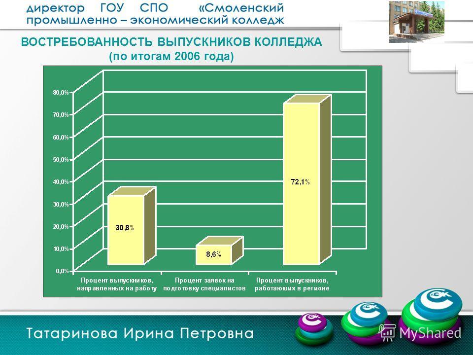 ВОСТРЕБОВАННОСТЬ ВЫПУСКНИКОВ КОЛЛЕДЖА (по итогам 2006 года)