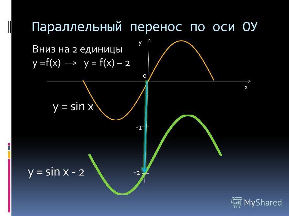 Параллельный перенос по оси ОУ х у 0 -2 y = sin x y = sin x - 2 Вниз на 2 единицы y =f(x) y = f(x) – 2