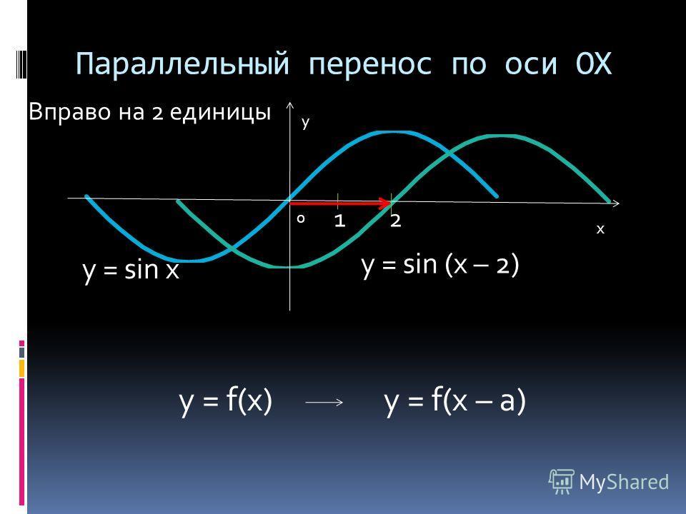 Параллельный перенос по оси OX x y 0 y = sin x y = sin (x – 2) Вправо на 2 единицы y = f(x) y = f(x – a) 1 2