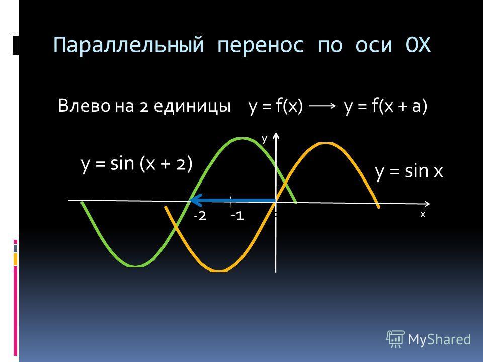 Параллельный перенос по оси OX Влево на 2 единицы y = f(x) y = f(x + a) x y y = sin x y = sin (x + 2) - 2 -1