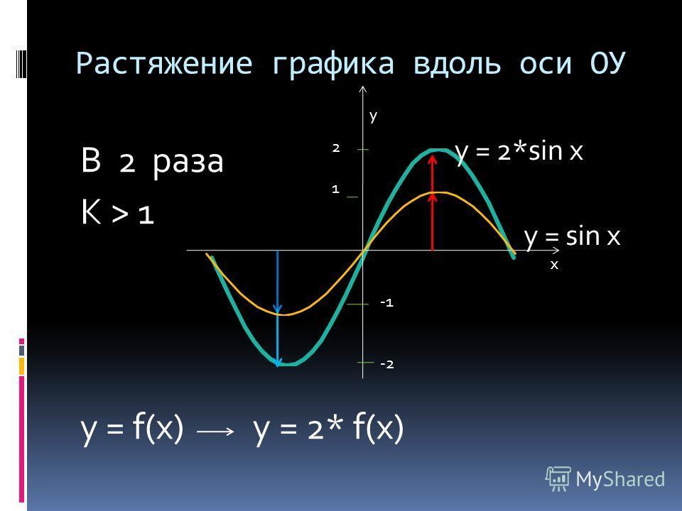 Растяжение графика вдоль оси ОУ В 2 раза K > 1 y = f(x) y = 2* f(x) x y -2 y = sin x y = 2*sin x 2121