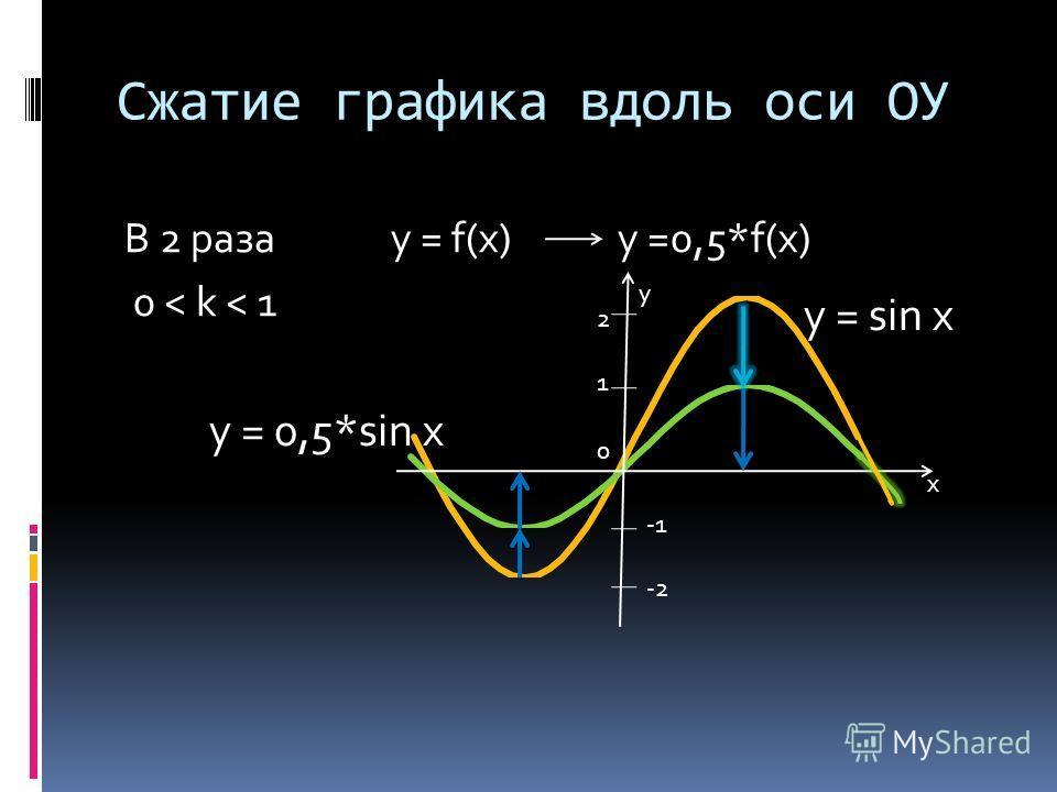 Сжатие графика вдоль оси ОУ В 2 раза y = f(x) y =0,5*f(x) 0 < k < 1 0 у х 2121 -2 y = sin x y = 0,5*sin x