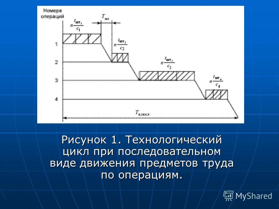 Рисунок 1. Технологический цикл при последовательном виде движения предметов труда по операциям.