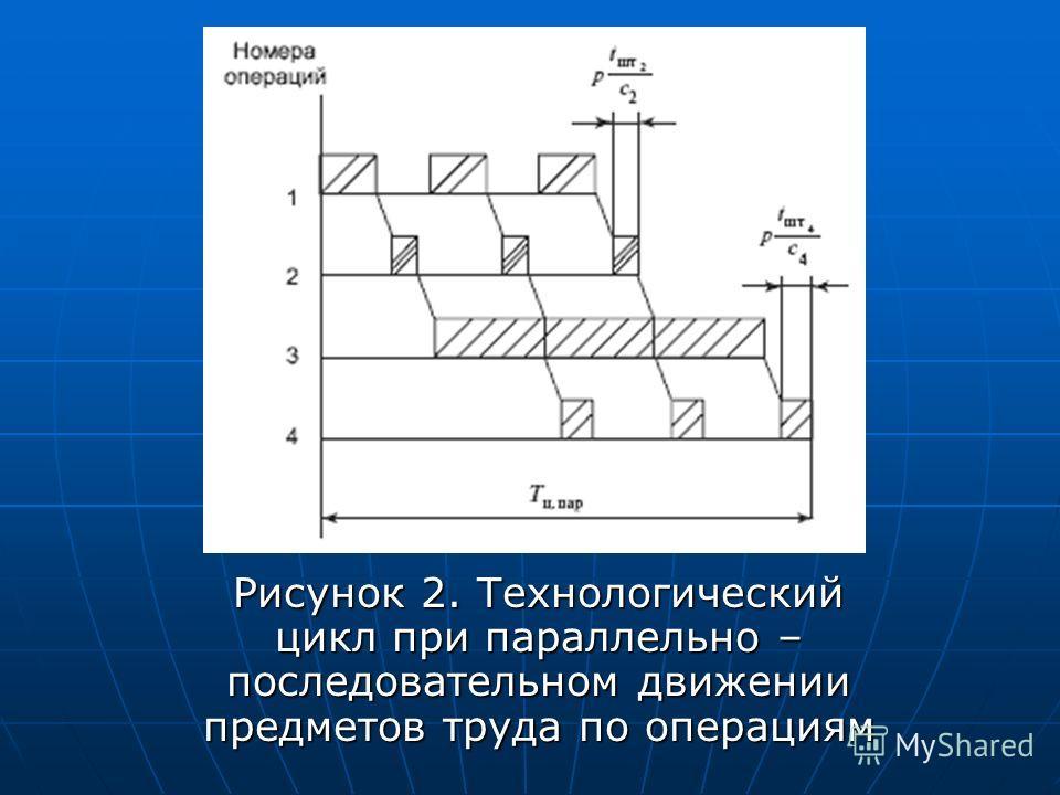 Рисунок 2. Технологический цикл при параллельно – последовательном движении предметов труда по операциям